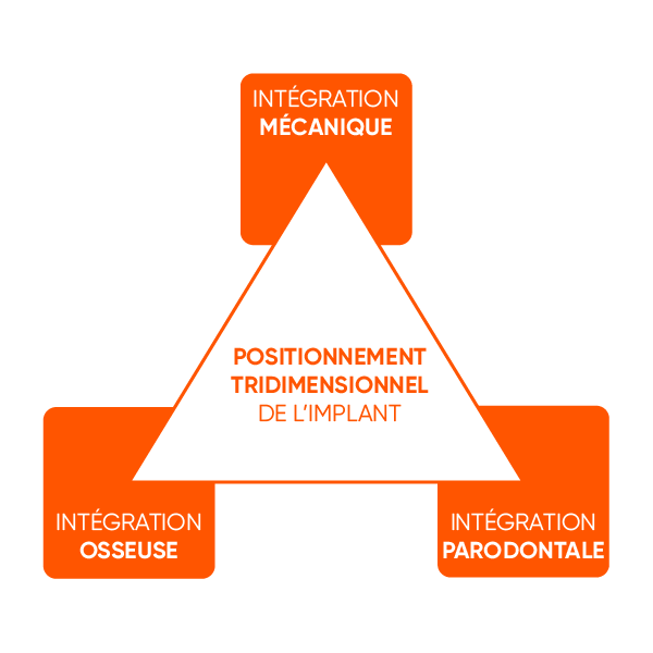 Positionnement Tridimensionnel de l'Implant