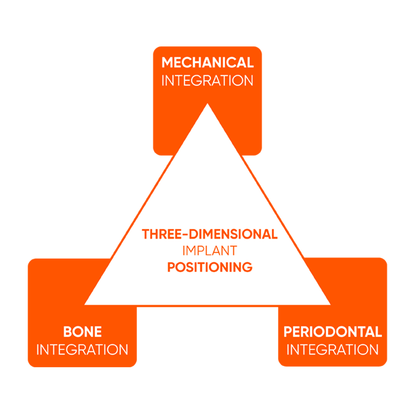Clinical Experiences_Three-Dimensional Implant Positioning